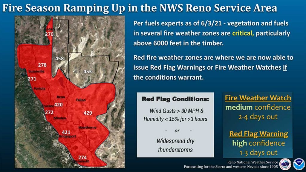 Fire Danger Chart from the Reno Aviation Weather Service